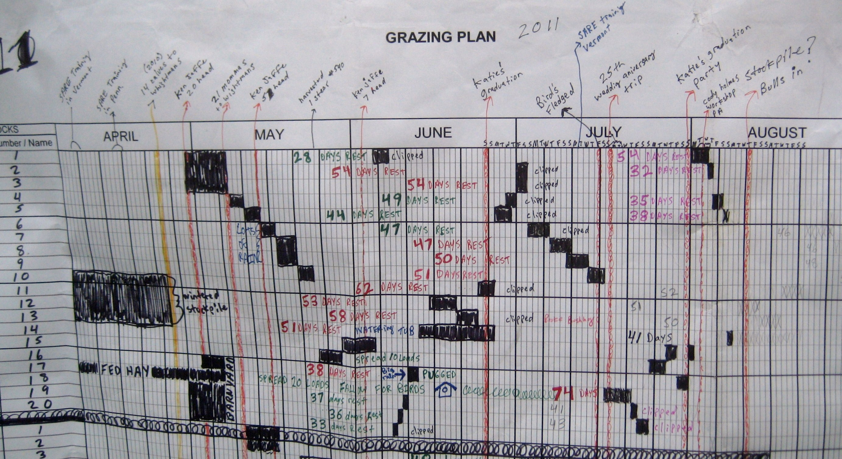 On Pasture paper grazing chart